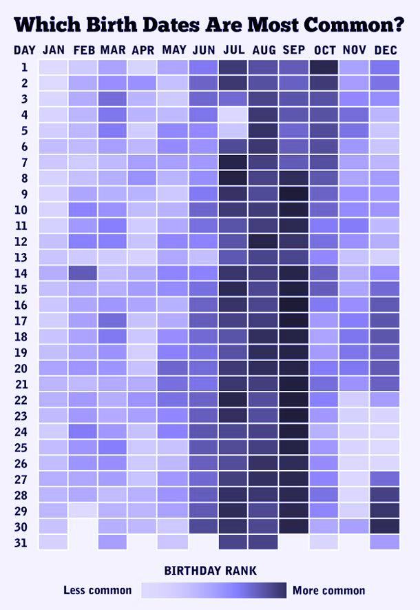 tabella data di nascita